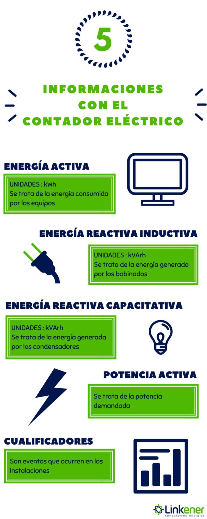 Contador eléctrico. Linkener. Eficiencia energética
