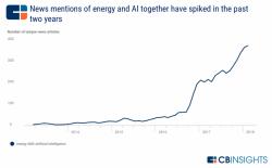 Gráfico de como ha ido incrementado la utilización de la Inteligencia Artificial en el sector energético