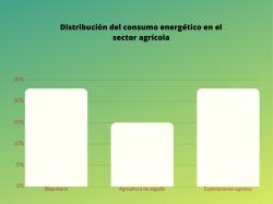 Distribución del consumo energético en el sector agrícola